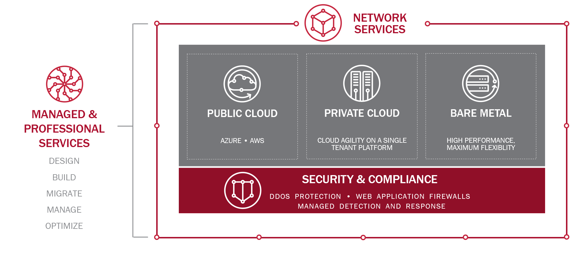 Diagram: Managed and Professional Services let customers take full advantage of Aptum's Connectivity services. Assess, design, build, migrate, manage and optimize the Cloud, Complex Managed Hosting, Colocation solution to serve your data needs, with Security and Compliance at the backbone of all of our offerings.